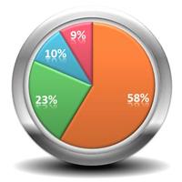 Samsung продает 71% умных часов в мире